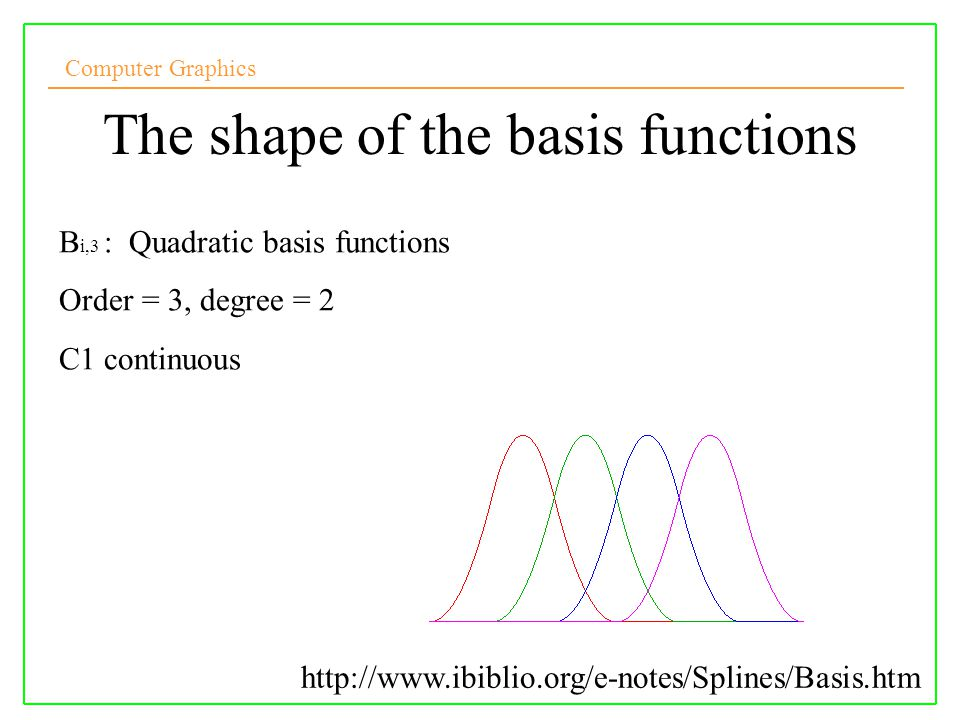 The shape of the basis functions