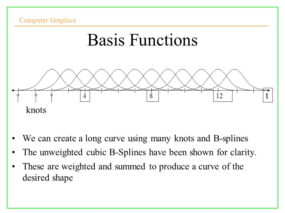 Basis Functions knots t