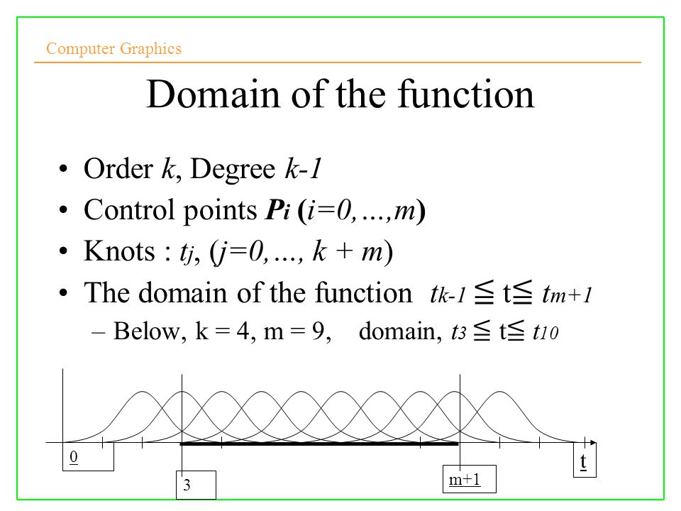 Domain of the function Order k, Degree k-1 Control points Pi (i=0,…,m)