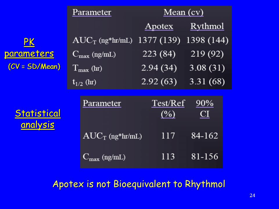 Apotex is not Bioequivalent to Rhythmol