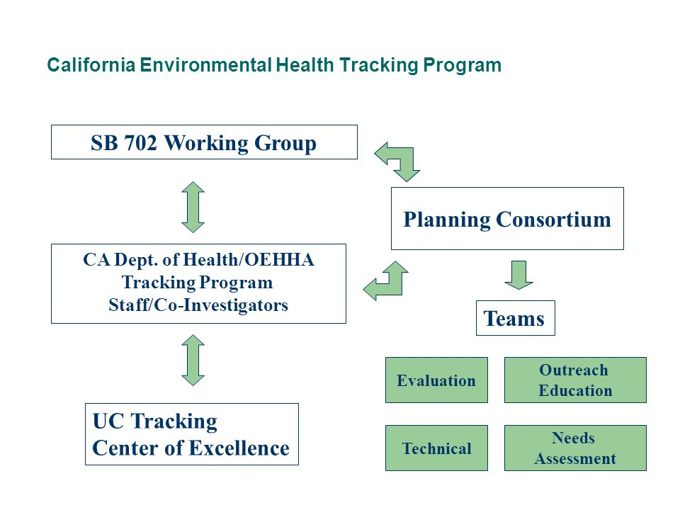 California Environmental Health Tracking Program