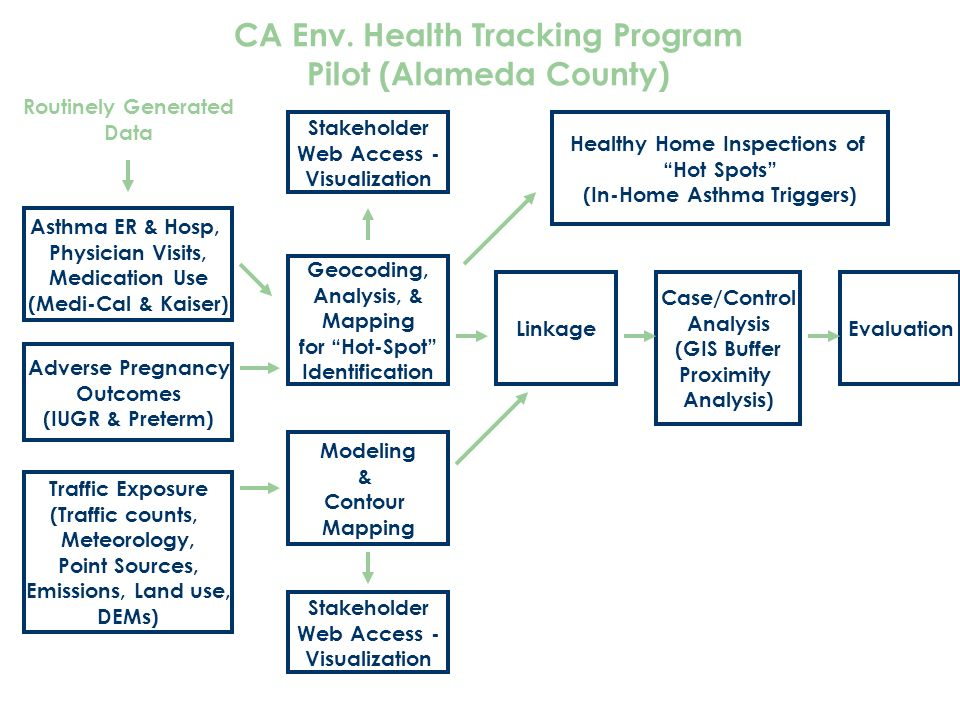CA Env. Health Tracking Program Pilot (Alameda County)