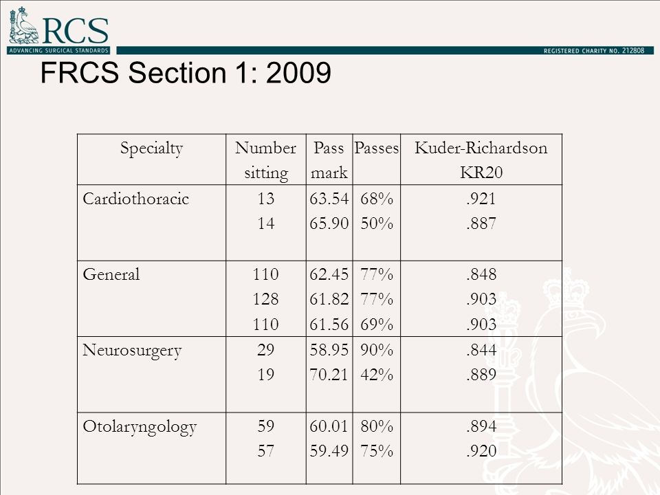 FRCS Section 1: 2009 Specialty Number sitting Pass mark Passes
