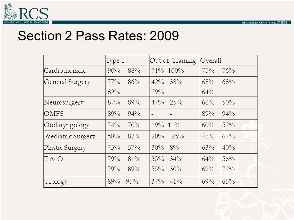 Section 2 Pass Rates: 2009 Type 1 Out of Training Overall