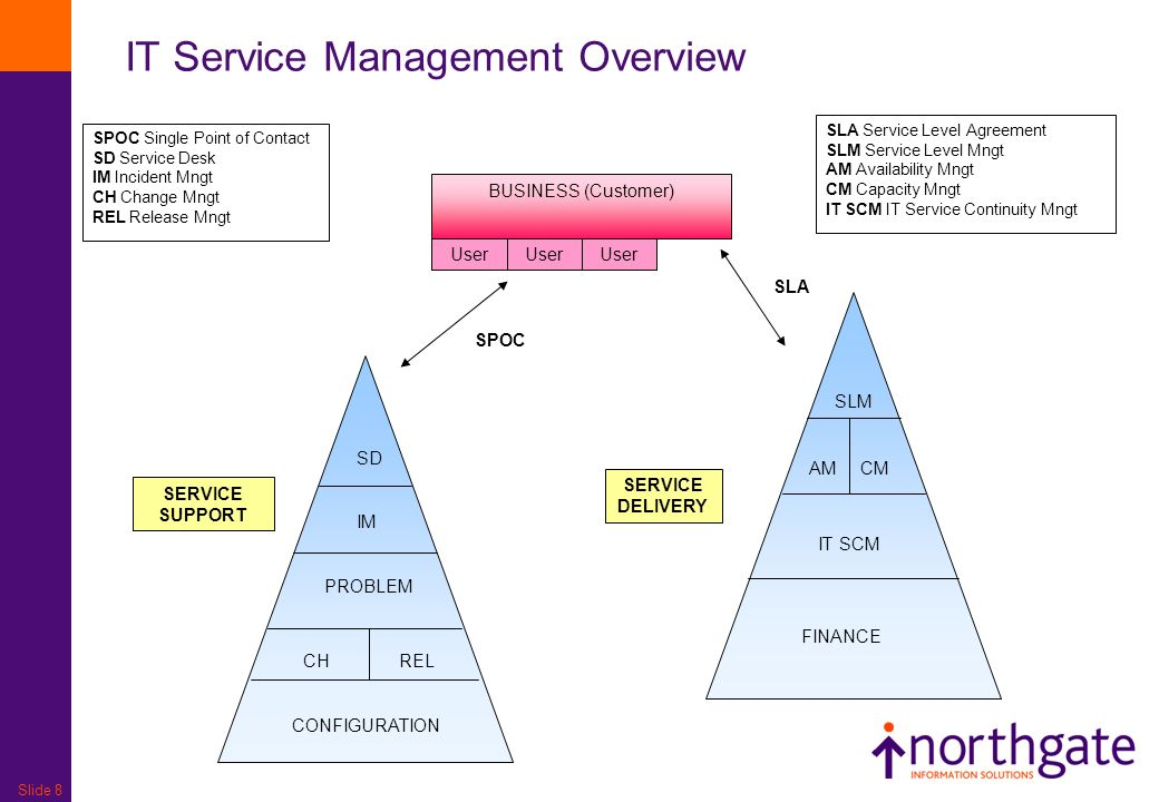 IT Service Management Overview