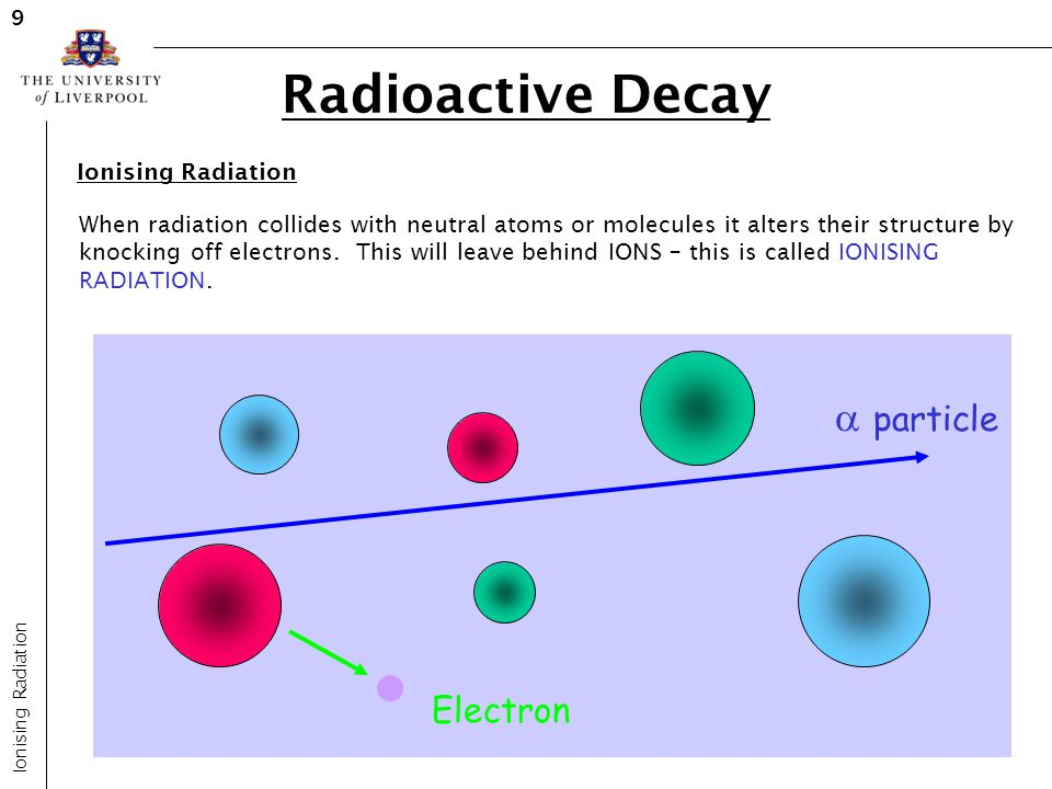Radioactive Decay  particle Electron Ionising Radiation