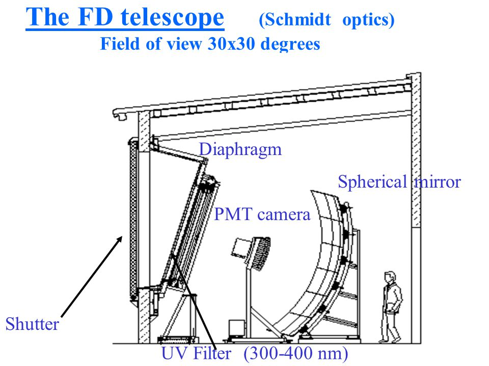 The FD telescope (Schmidt optics) Field of view 30x30 degrees