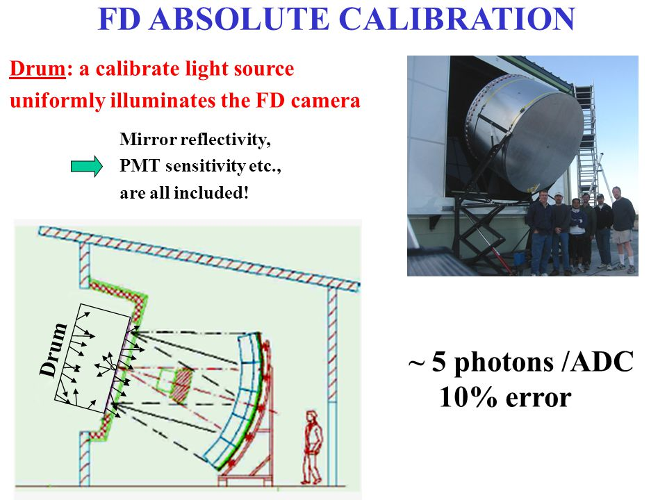 FD ABSOLUTE CALIBRATION