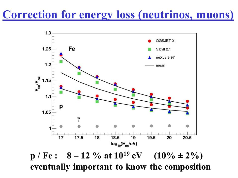 Correction for energy loss (neutrinos, muons)
