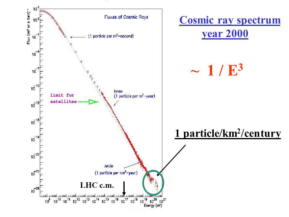 Cosmic ray spectrum year 2000 ~ 1 / E3 1 particle/km2/century LHC c.m.