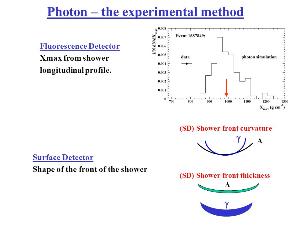 Photon – the experimental method