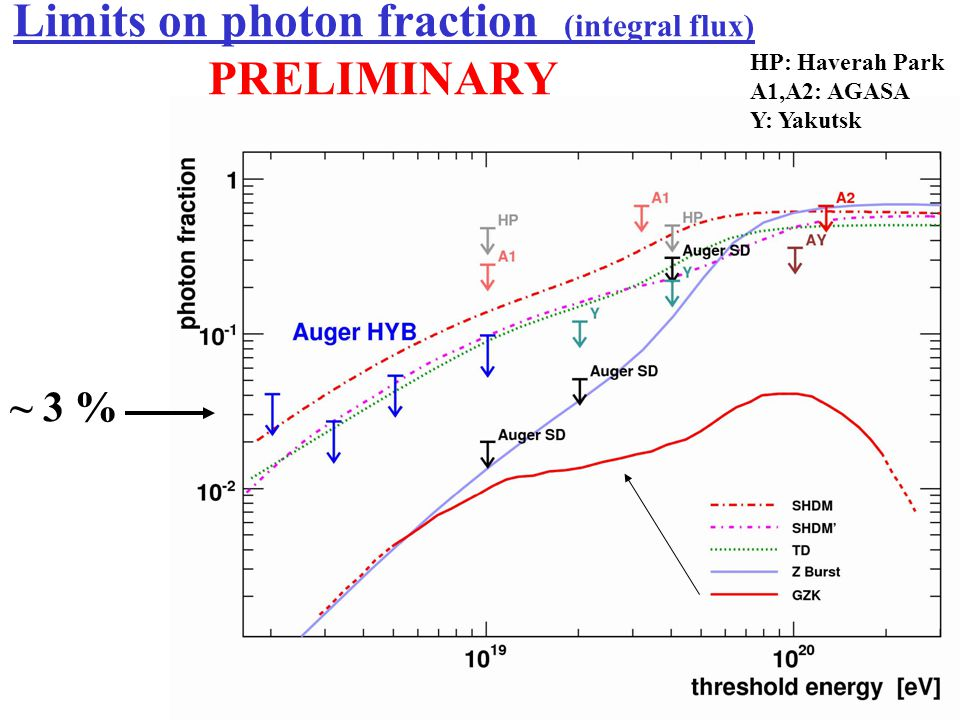 Limits on photon fraction (integral flux) PRELIMINARY