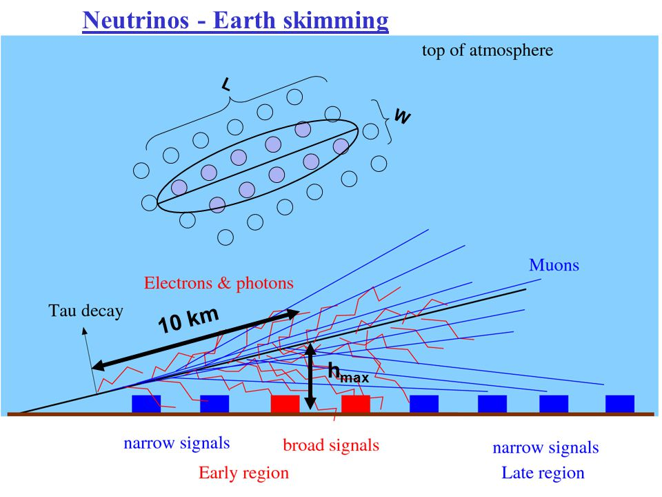 Neutrinos - Earth skimming