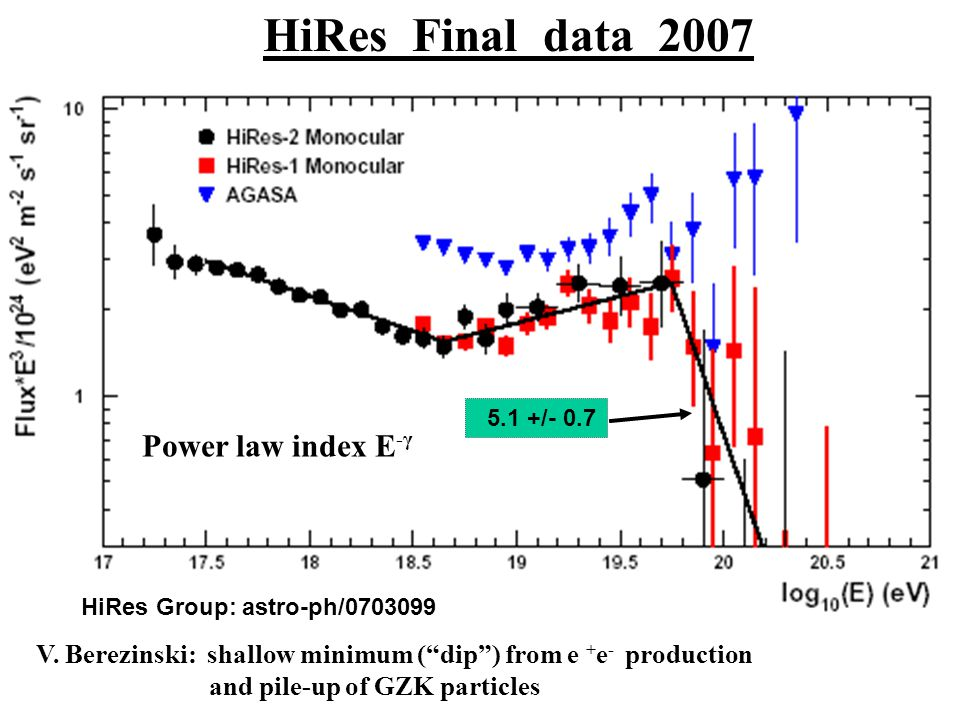 HiRes Final data 2007 Power law index E-γ