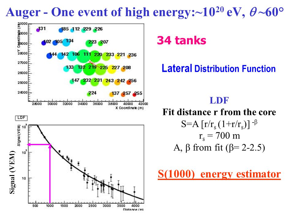 Auger - One event of high energy:~1020 eV, q ~60°