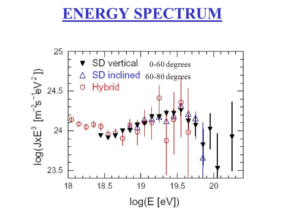 ENERGY SPECTRUM 0-60 degrees 60-80 degrees