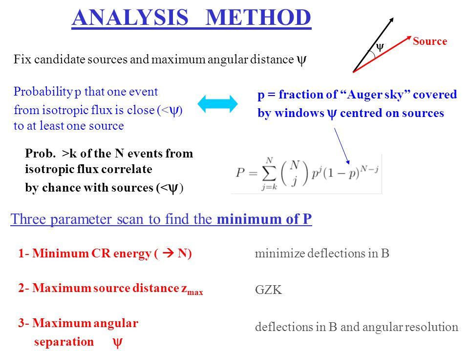 ANALYSIS METHOD Three parameter scan to find the minimum of P