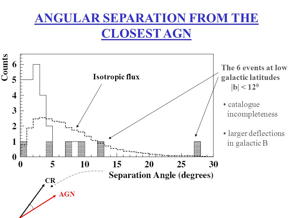 ANGULAR SEPARATION FROM THE CLOSEST AGN