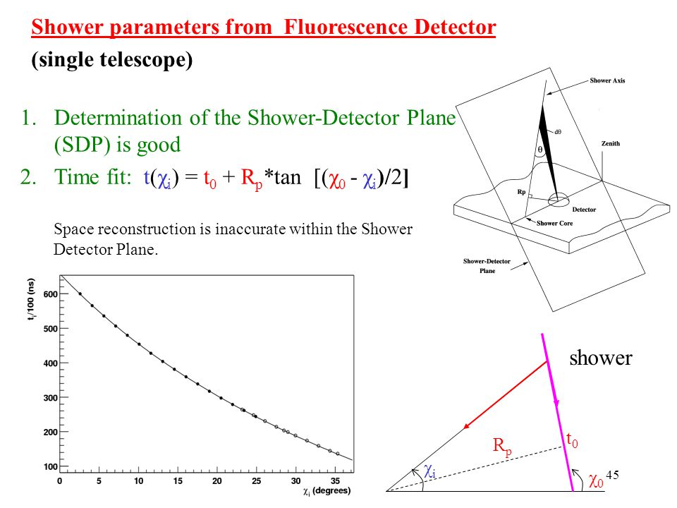 Shower parameters from Fluorescence Detector (single telescope)