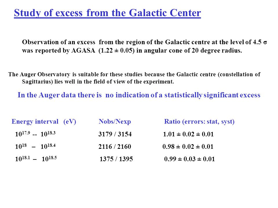 Study of excess from the Galactic Center