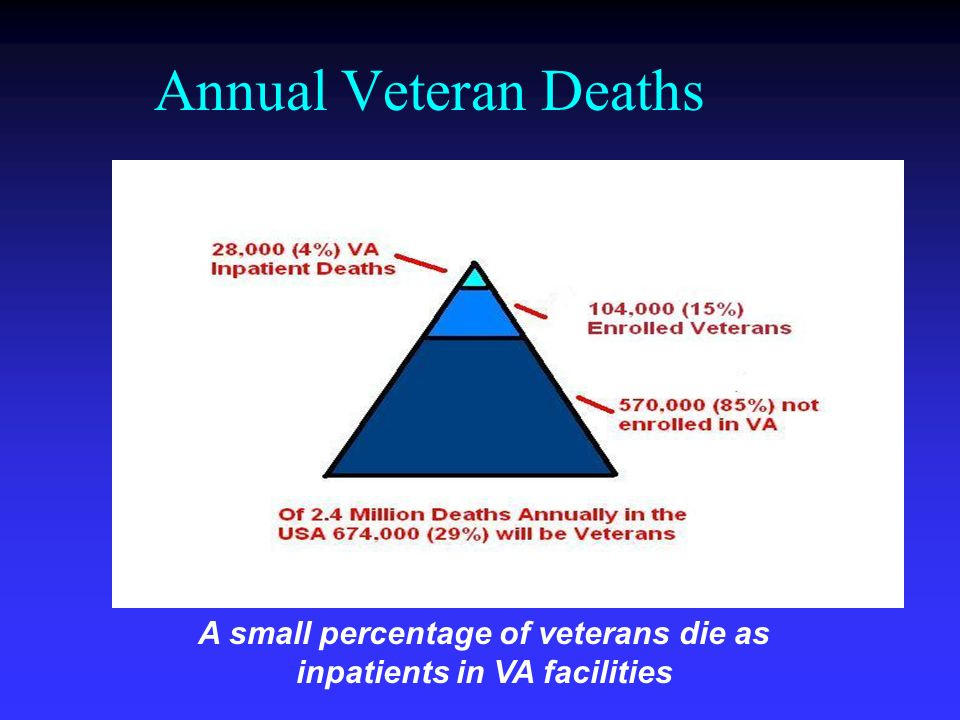A small percentage of veterans die as inpatients in VA facilities