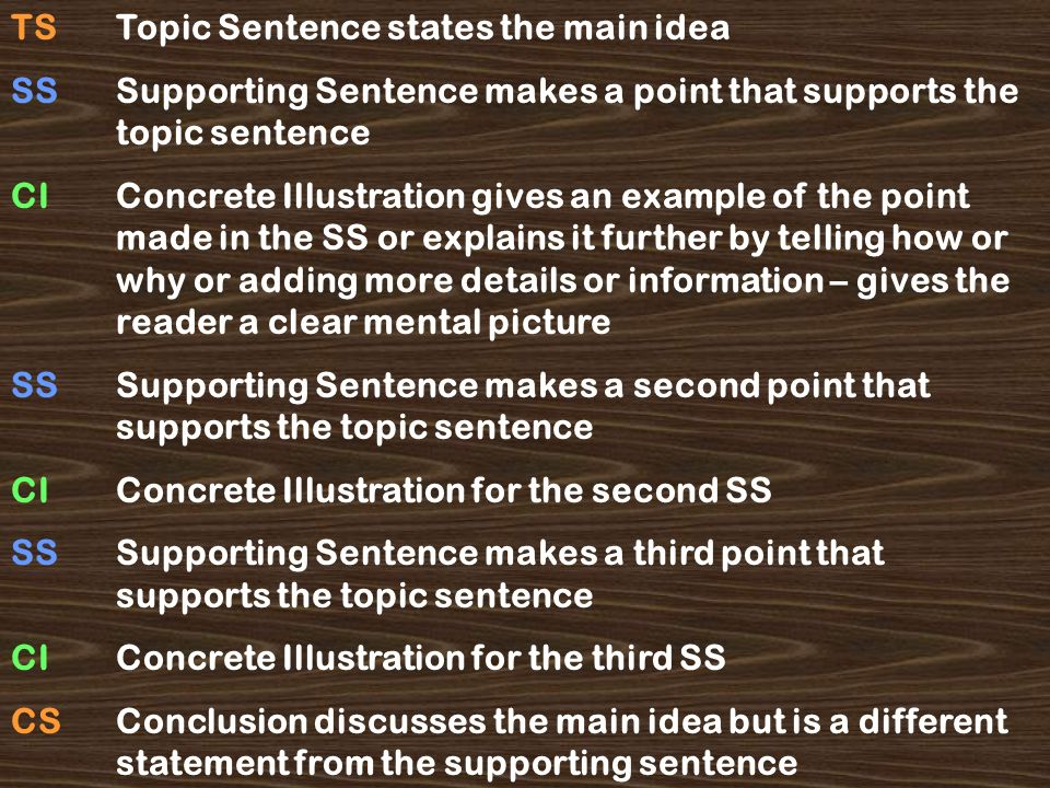 TS Topic Sentence states the main idea