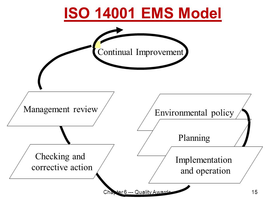 ISO 14001 EMS Model Continual Improvement Management review