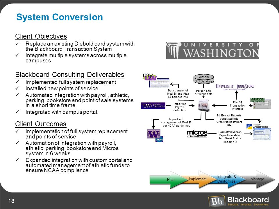 System Conversion Client Objectives Blackboard Consulting Deliverables
