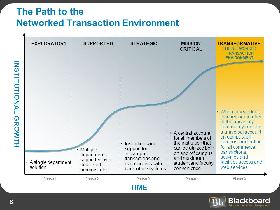 The Path to the Networked Transaction Environment