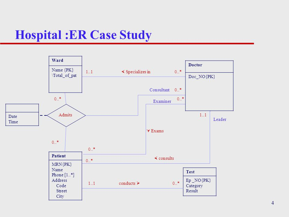 Admission er diagram block and schematic diagrams er modeling case studies ppt download rh slideplayer com student admission er diagram online admission system ccuart