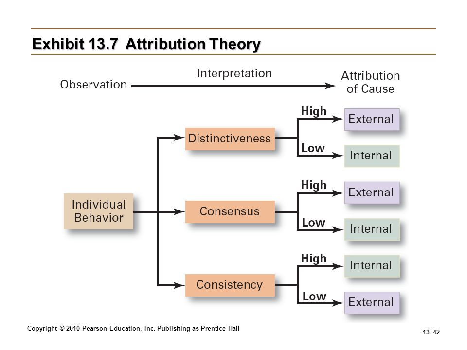 Exhibit 13.7 Attribution Theory