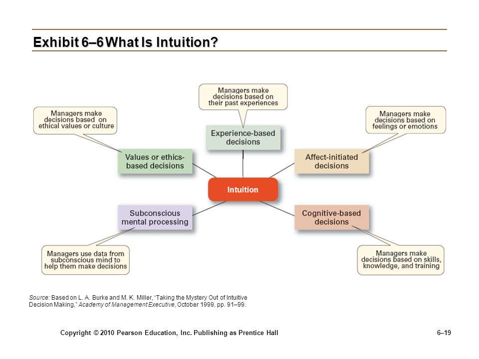 Exhibit 6–6 What Is Intuition