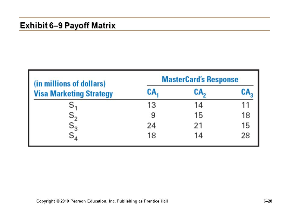 Exhibit 6–9 Payoff Matrix