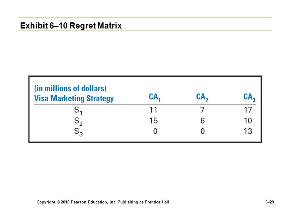 Exhibit 6–10 Regret Matrix