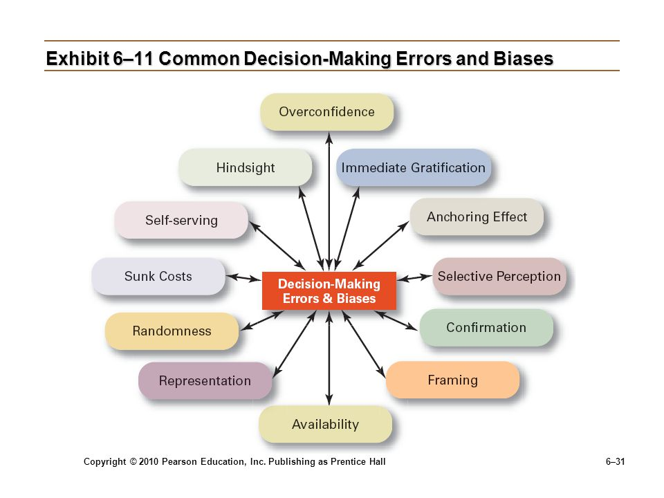 Exhibit 6–11 Common Decision-Making Errors and Biases