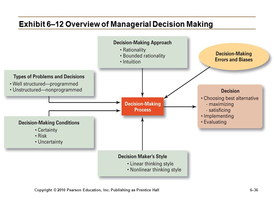 Exhibit 6–12 Overview of Managerial Decision Making