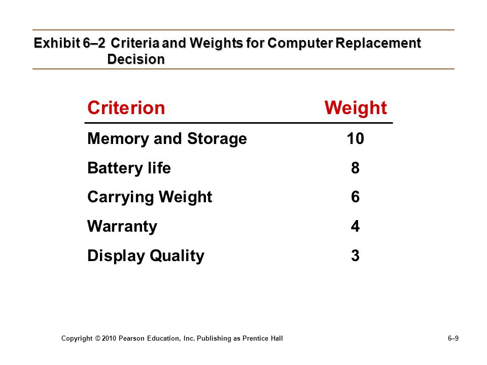 Exhibit 6–2 Criteria and Weights for Computer Replacement Decision