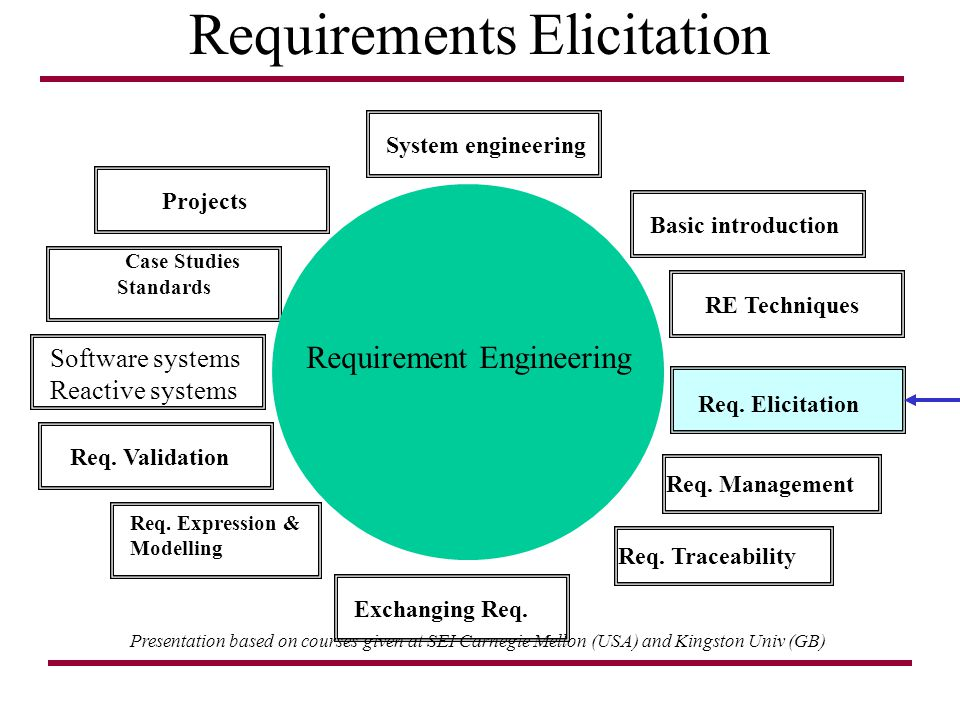 examining the importance of requirement elicitation information technology essay Information technology has had a significant impact and has successfully changed the characteristics of information services being generated in libraries the past two decades have seen great changes in library due to information technology.
