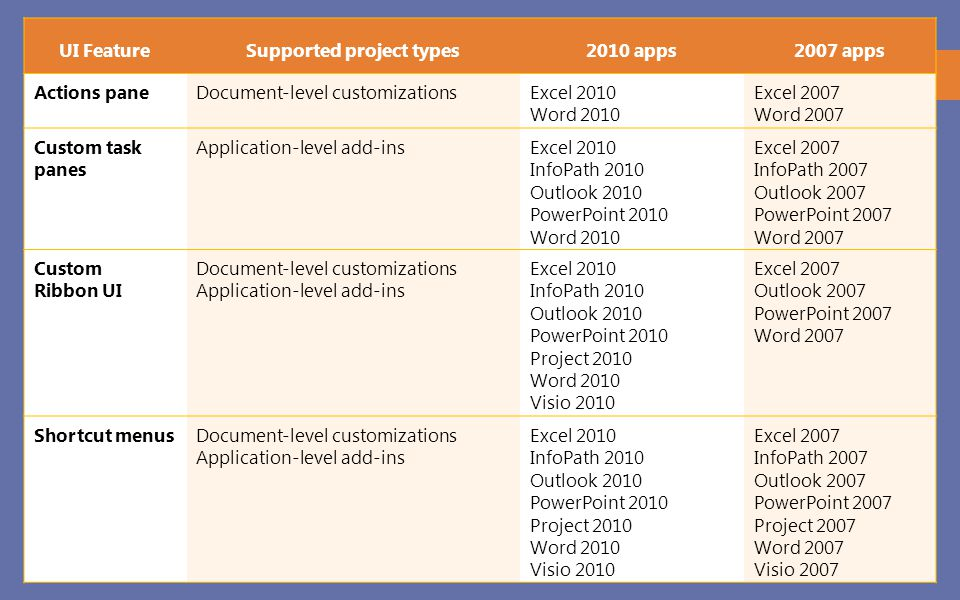 Supported project types