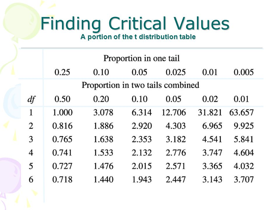 Finding Critical Values A portion of the t distribution table