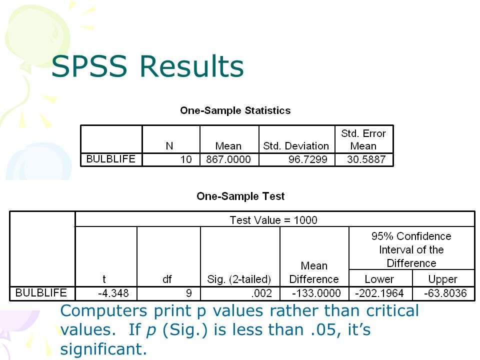 SPSS Results