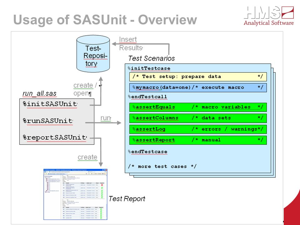 Usage of SASUnit - Overview