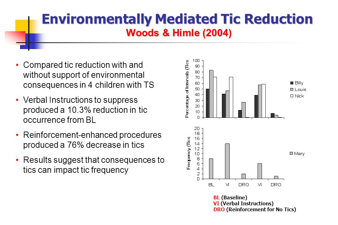 Environmentally Mediated Tic Reduction Woods & Himle (2004)