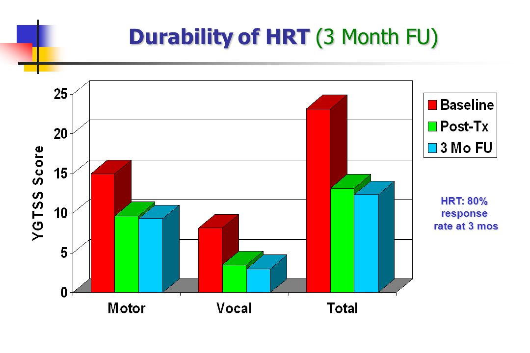 Durability of HRT (3 Month FU)