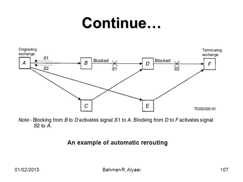Continue… An example of automatic rerouting 01/02/2013
