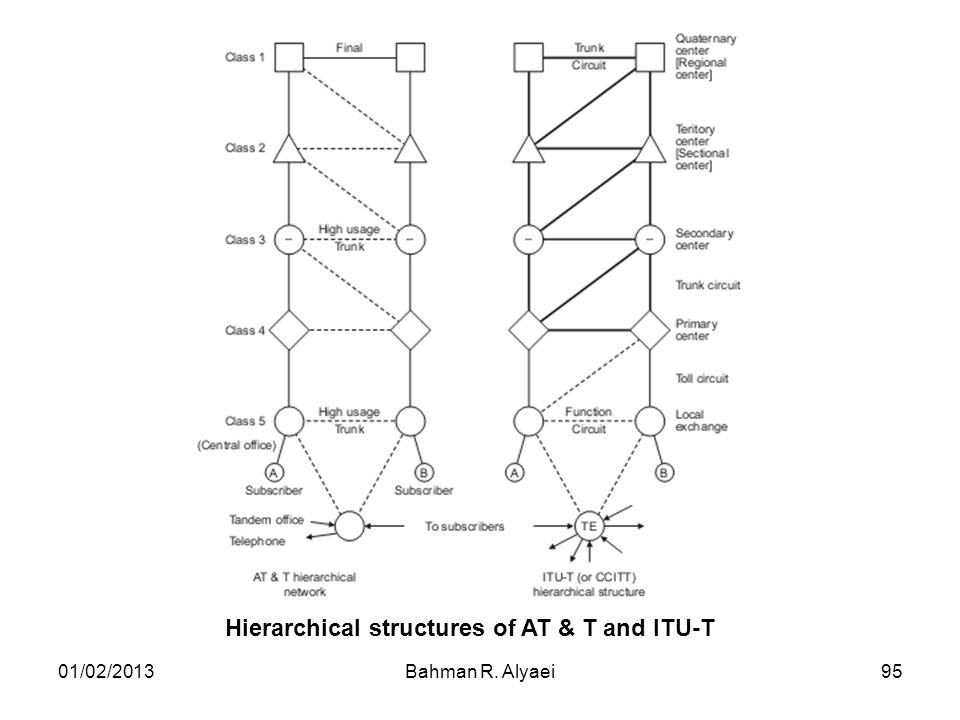Hierarchical structures of AT & T and ITU-T
