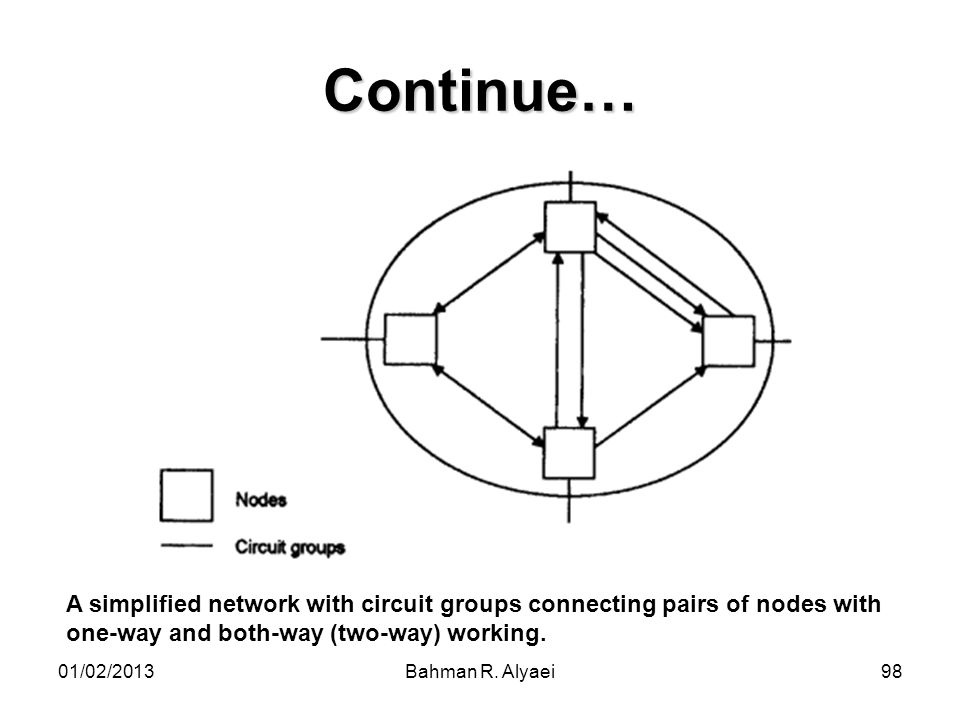 Continue… A simplified network with circuit groups connecting pairs of nodes with one-way and both-way (two-way) working.