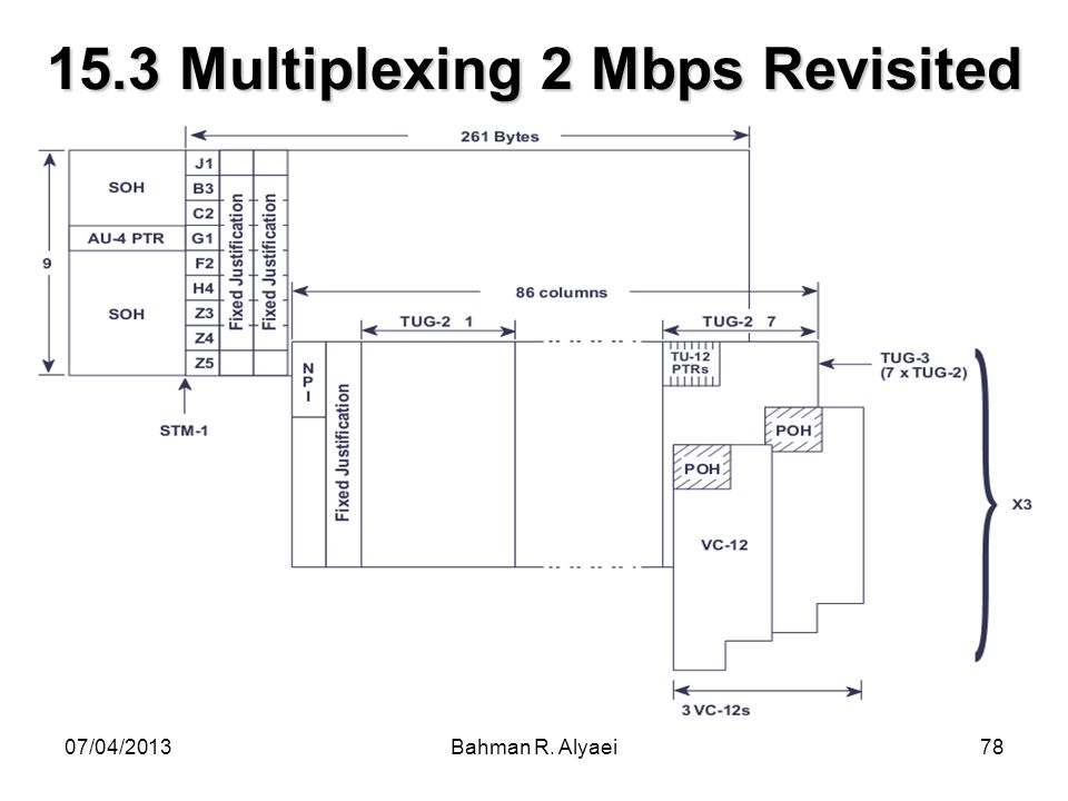 15.3 Multiplexing 2 Mbps Revisited