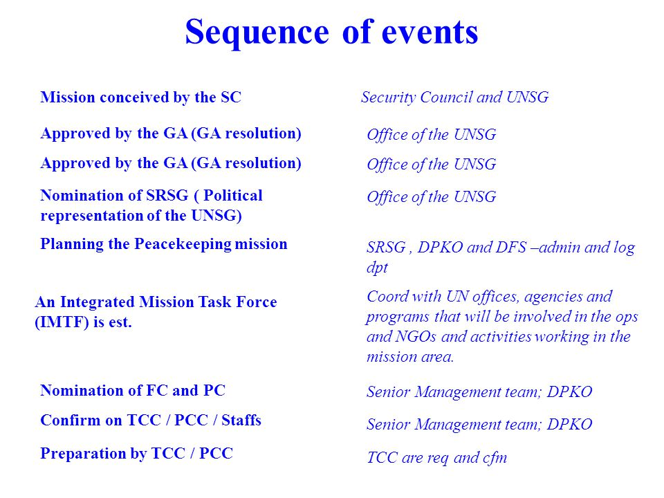 Sequence of events Mission conceived by the SC