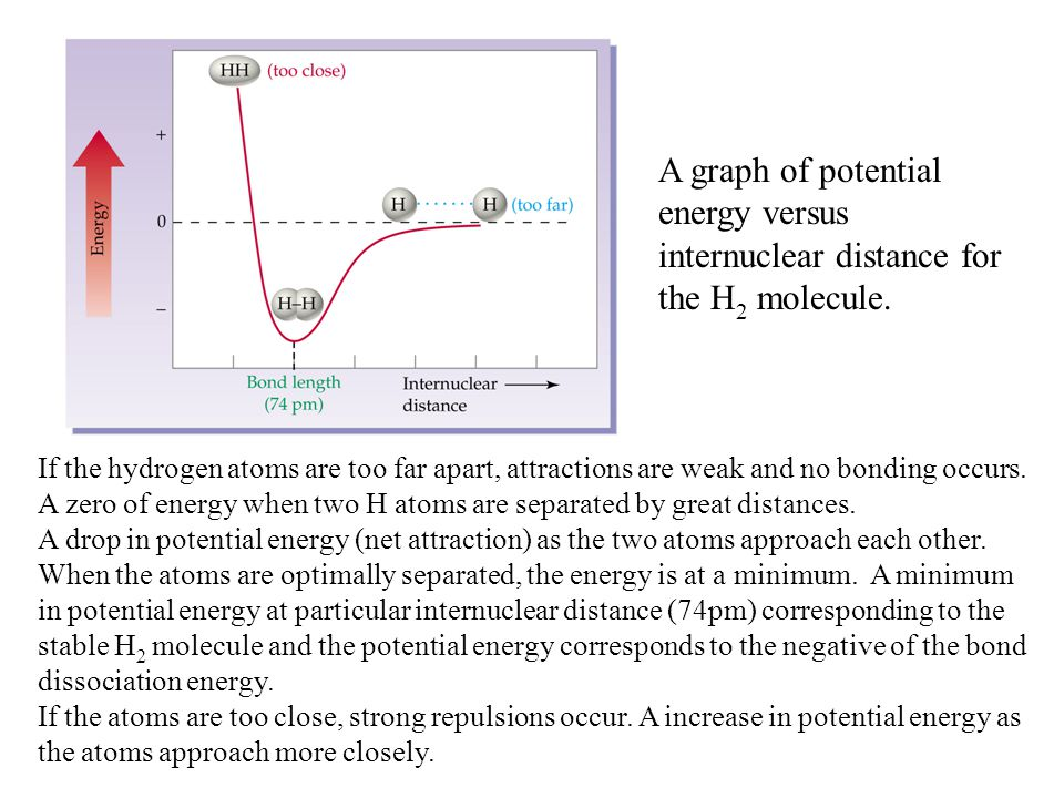 A graph of potential energy versus internuclear distance for the H2 molecule.